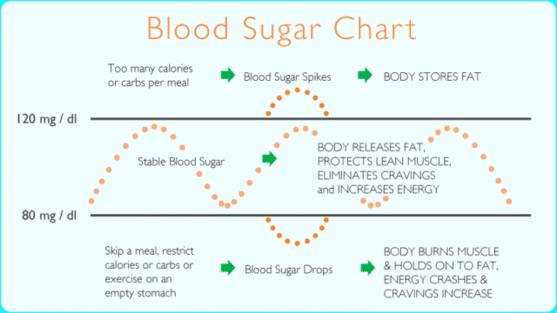 Blood_sugar_chart_resized_640x480_557x315